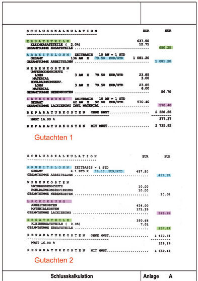 Bei direktem Vergleich der beiden Gutachten fallen z.T. sehr große Unterschiede in der zu erwartenden Reparaturkostenkalkulation auf
