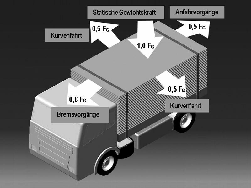 Vorgeschriebene Ladungssicherungskräfte nach VDI 2700