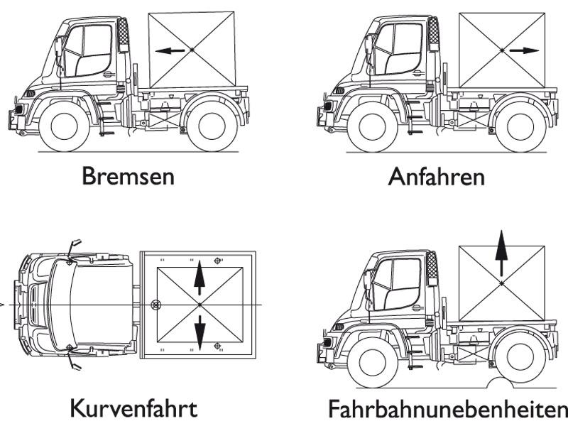 Ladungsbewegungen bei verschiedenen Fahrvorgängen