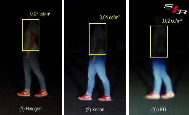 Absolutleuchtdichten, gemessen auf dem Oberkörper des Fußgängers in Abhängigkeit vom Scheinwerfersystem