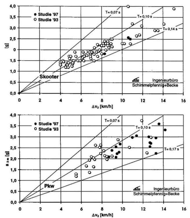 Mittlere Beschleunigungen und kollisionsbedingte Geschwindigkeitsänderungen Autoskooter (oben) und Pkw (unten)