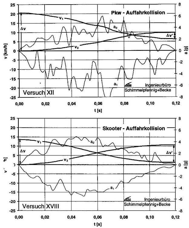 Vergleich der Beschleunigungssignale Autoskooter (unten) Pkw (oben)